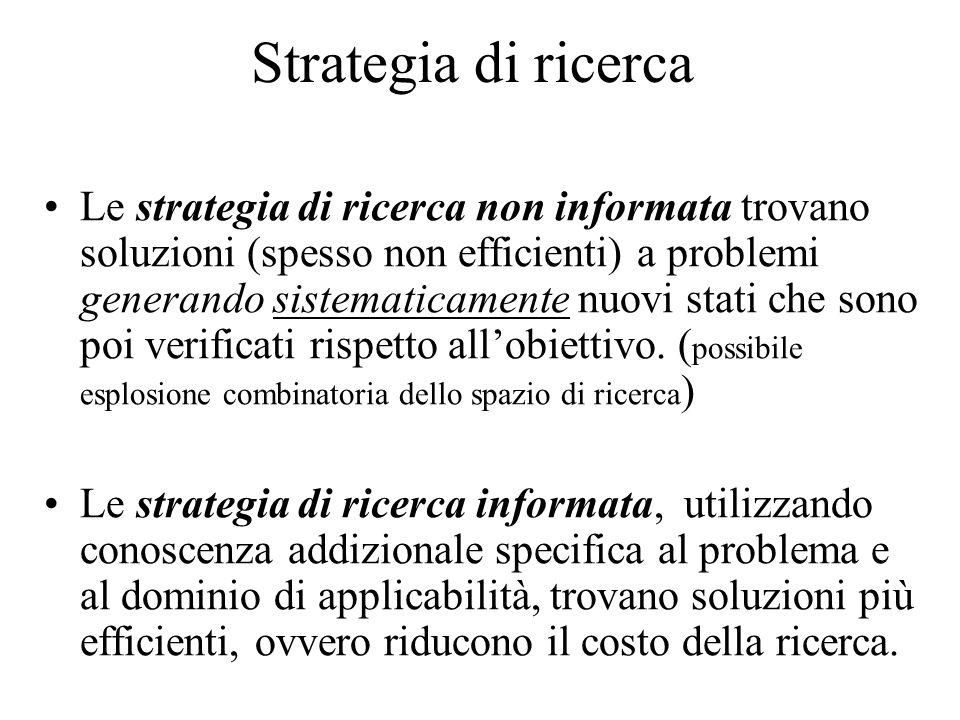 Strategia di ricerca Le strategia di ricerca non informata trovano soluzioni (spesso non efficienti) a problemi generando sistematicamente nuovi stati che sono poi verificati rispetto all'obiettivo.