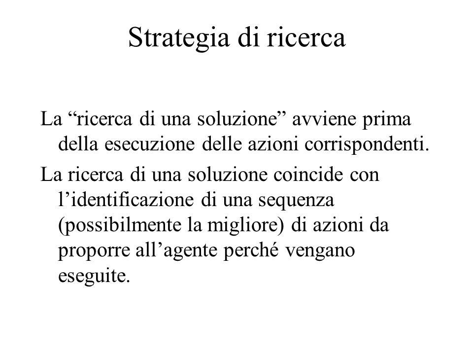 Strategia di ricerca La ricerca di una soluzione avviene prima della esecuzione delle azioni corrispondenti.