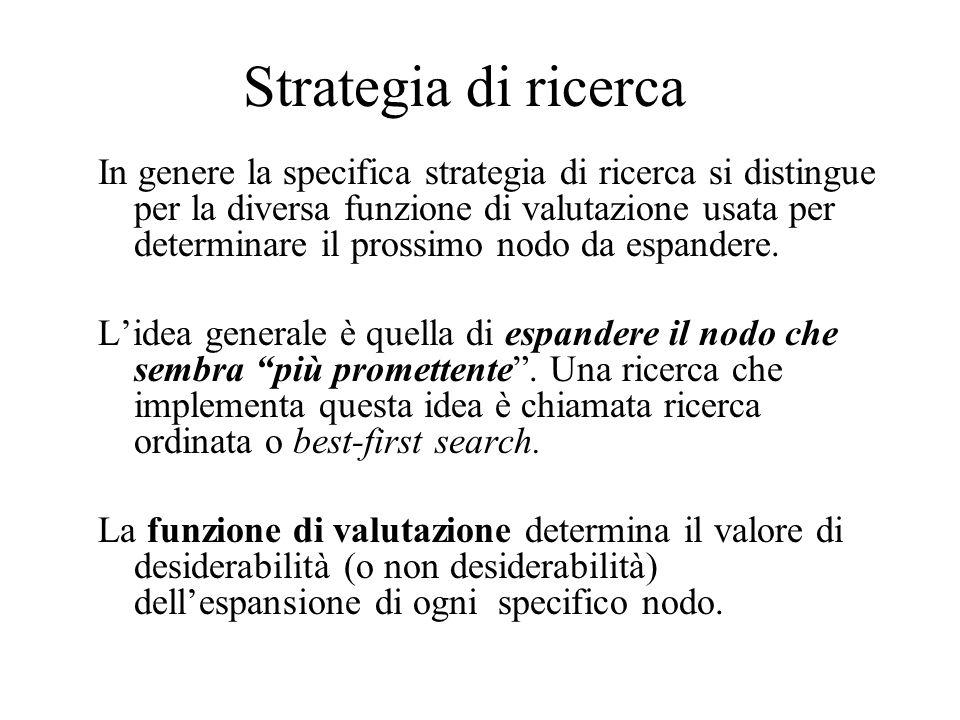 Strategia di ricerca In genere la specifica strategia di ricerca si distingue per la diversa funzione di valutazione usata per determinare il prossimo nodo da espandere.