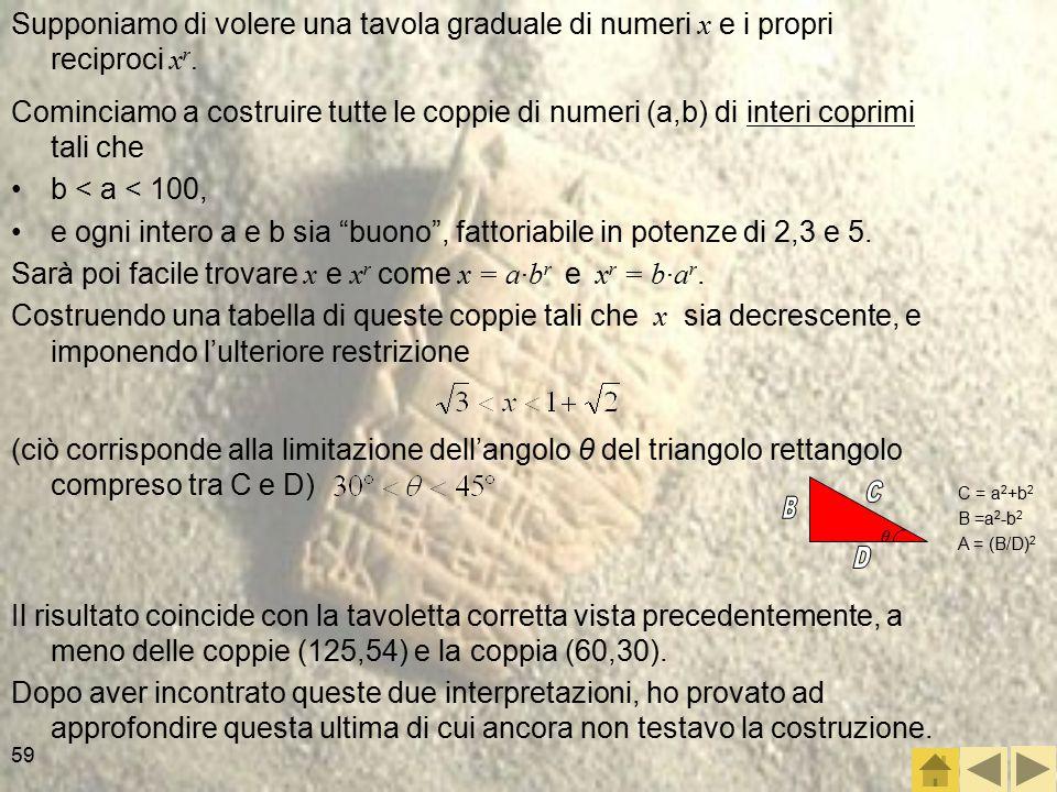 59 Cominciamo a costruire tutte le coppie di numeri (a,b) di interi coprimi tali che b < a < 100, e ogni intero a e b sia buono , fattoriabile in potenze di 2,3 e 5.