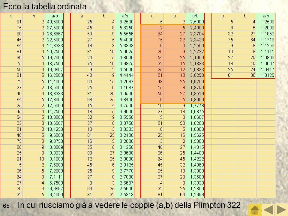 65 Ecco la tabella ordinata In cui riusciamo già a vedere le coppie (a,b) della Plimpton 322
