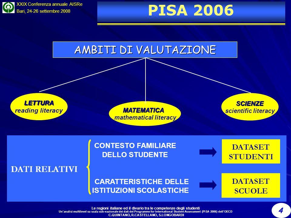 Le regioni italiane ed il divario tra le competenze degli studenti Un'analisi multilevel su scala sub-nazionale dei dati del Programme for International Student Assessment (PISA 2006) dell'OECD C.QUINTANO, R.CASTELLANO, S.LONGOBARDI 4 XXIX Conferenza annuale AISRe Bari, 24-26 settembre 2008 PISA 2006 DATI RELATIVI CONTESTO FAMILIARE DELLO STUDENTE DATASET STUDENTI DATASET SCUOLE CARATTERISTICHE DELLE ISTITUZIONI SCOLASTICHE AMBITI DI VALUTAZIONE LETTURA reading literacySCIENZE scientific literacy MATEMATICA mathematical literacy