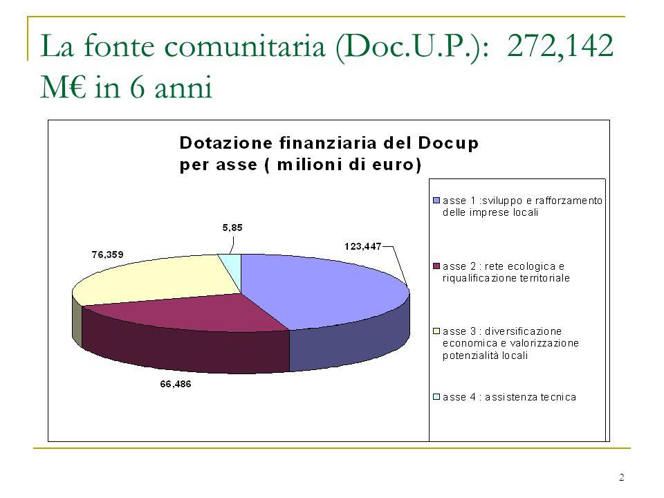 2 La fonte comunitaria (Doc.U.P.): 272,142 M€ in 6 anni