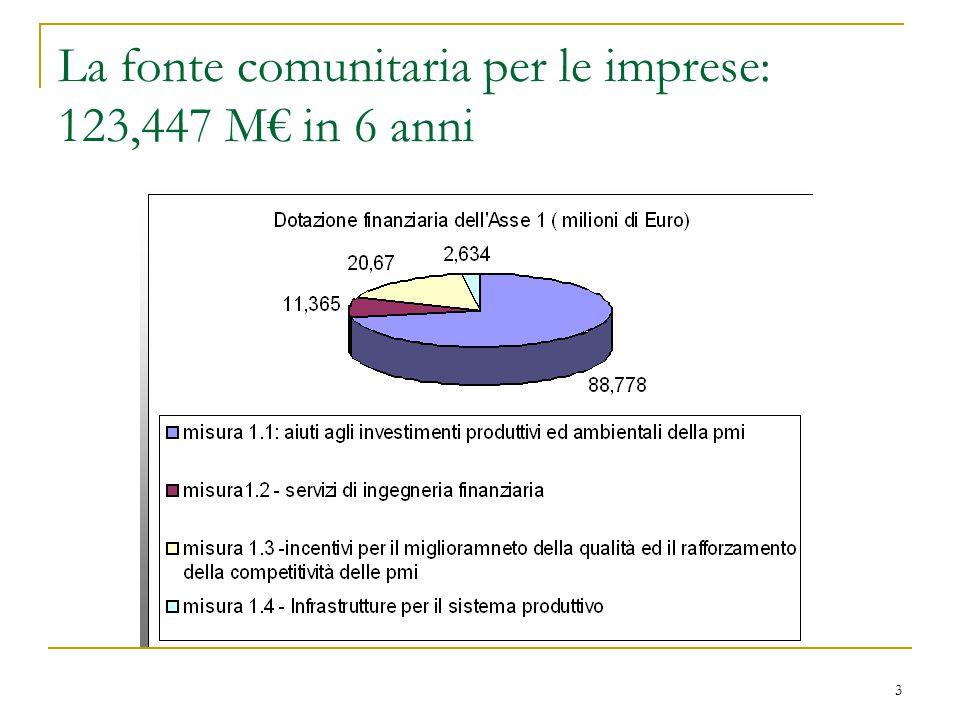 3 La fonte comunitaria per le imprese: 123,447 M€ in 6 anni