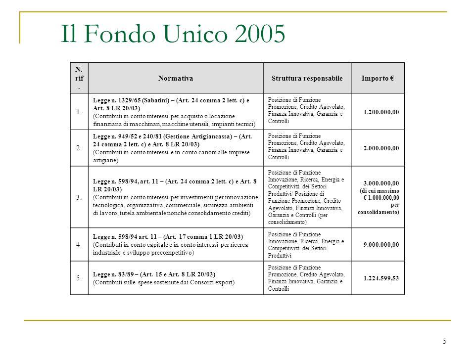 5 Il Fondo Unico 2005 N. rif. NormativaStruttura responsabileImporto € 1. Legge n. 1329/65 (Sabatini) – (Art. 24 comma 2 lett. c) e Art. 8 LR 20/03) (