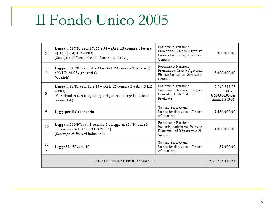 6 Il Fondo Unico 2005 6. Legge n. 317/91 artt. 17, 23 e 34 – (Art. 15 comma 1 lettere a), b), c) e d) LR 20/03) (Sostegno ai Consorzi e alle forme ass