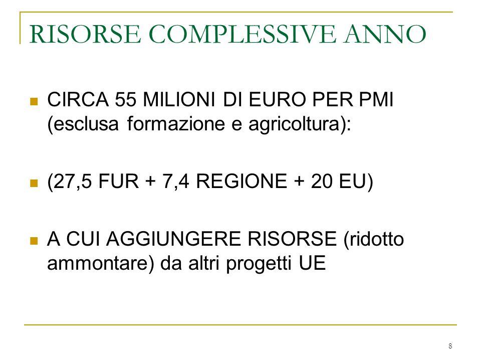 8 RISORSE COMPLESSIVE ANNO CIRCA 55 MILIONI DI EURO PER PMI (esclusa formazione e agricoltura): (27,5 FUR + 7,4 REGIONE + 20 EU) A CUI AGGIUNGERE RISORSE (ridotto ammontare) da altri progetti UE