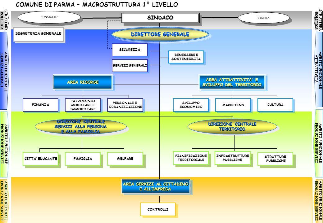 COMUNE DI PARMA – MACROSTRUTTURA 1° LIVELLO STRUTTURA POLITICA AMBITO FUNZIONALE SERVIZI GENERALI AMBITO FUNZIONALE PRODUZIONE SERVIZI AMBITO FUNZIONA