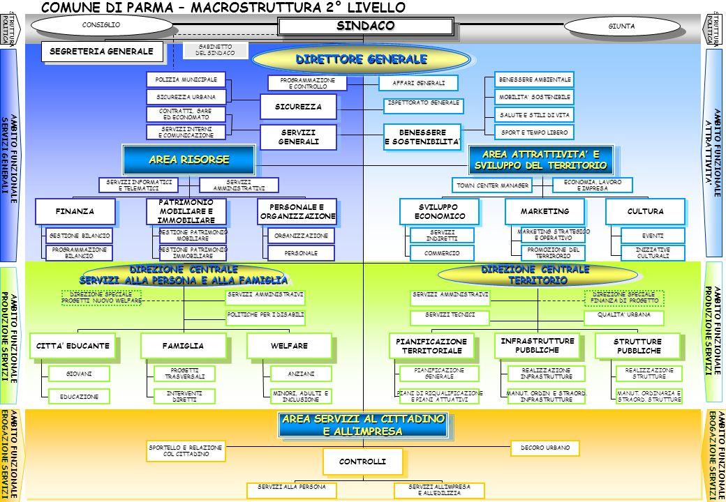 COMUNE DI PARMA – MACROSTRUTTURA 2° LIVELLO AMBITO FUNZIONALE PRODUZIONE SERVIZI AMBITO FUNZIONALE EROGAZIONE SERVIZI AMBITO FUNZIONALE EROGAZIONE SER