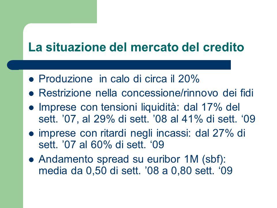 La situazione del mercato del credito Produzione in calo di circa il 20% Restrizione nella concessione/rinnovo dei fidi Imprese con tensioni liquidità: dal 17% del sett.