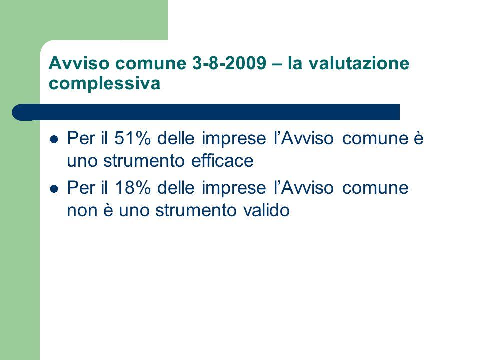 Avviso comune 3-8-2009 – la valutazione complessiva Per il 51% delle imprese l'Avviso comune è uno strumento efficace Per il 18% delle imprese l'Avviso comune non è uno strumento valido