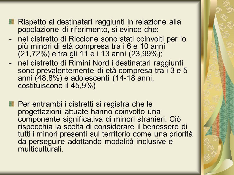 Rispetto ai destinatari raggiunti in relazione alla popolazione di riferimento, si evince che: -nel distretto di Riccione sono stati coinvolti per lo più minori di età compresa tra i 6 e 10 anni (21,72%) e tra gli 11 e i 13 anni (23,99%); -nel distretto di Rimini Nord i destinatari raggiunti sono prevalentemente di età compresa tra i 3 e 5 anni (48,8%) e adolescenti (14-18 anni, costituiscono il 45,9%) Per entrambi i distretti si registra che le progettazioni attuate hanno coinvolto una componente significativa di minori stranieri.