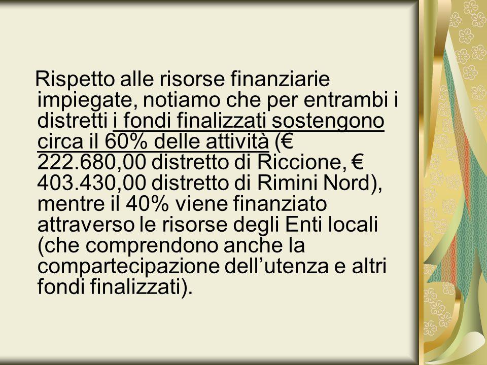 Rispetto alle risorse finanziarie impiegate, notiamo che per entrambi i distretti i fondi finalizzati sostengono circa il 60% delle attività (€ 222.680,00 distretto di Riccione, € 403.430,00 distretto di Rimini Nord), mentre il 40% viene finanziato attraverso le risorse degli Enti locali (che comprendono anche la compartecipazione dell'utenza e altri fondi finalizzati).