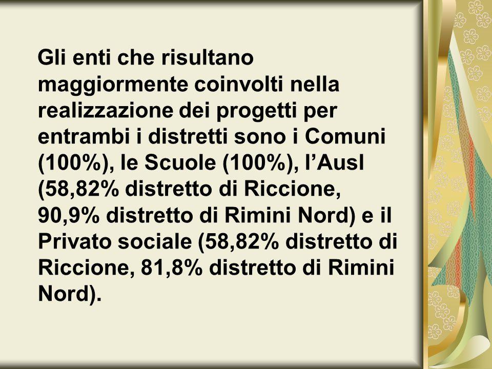Gli enti che risultano maggiormente coinvolti nella realizzazione dei progetti per entrambi i distretti sono i Comuni (100%), le Scuole (100%), l'Ausl (58,82% distretto di Riccione, 90,9% distretto di Rimini Nord) e il Privato sociale (58,82% distretto di Riccione, 81,8% distretto di Rimini Nord).