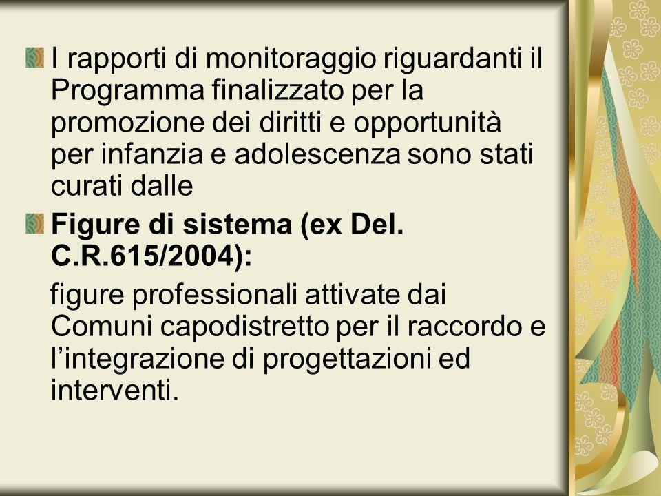 I rapporti di monitoraggio riguardanti il Programma finalizzato per la promozione dei diritti e opportunità per infanzia e adolescenza sono stati curati dalle Figure di sistema (ex Del.