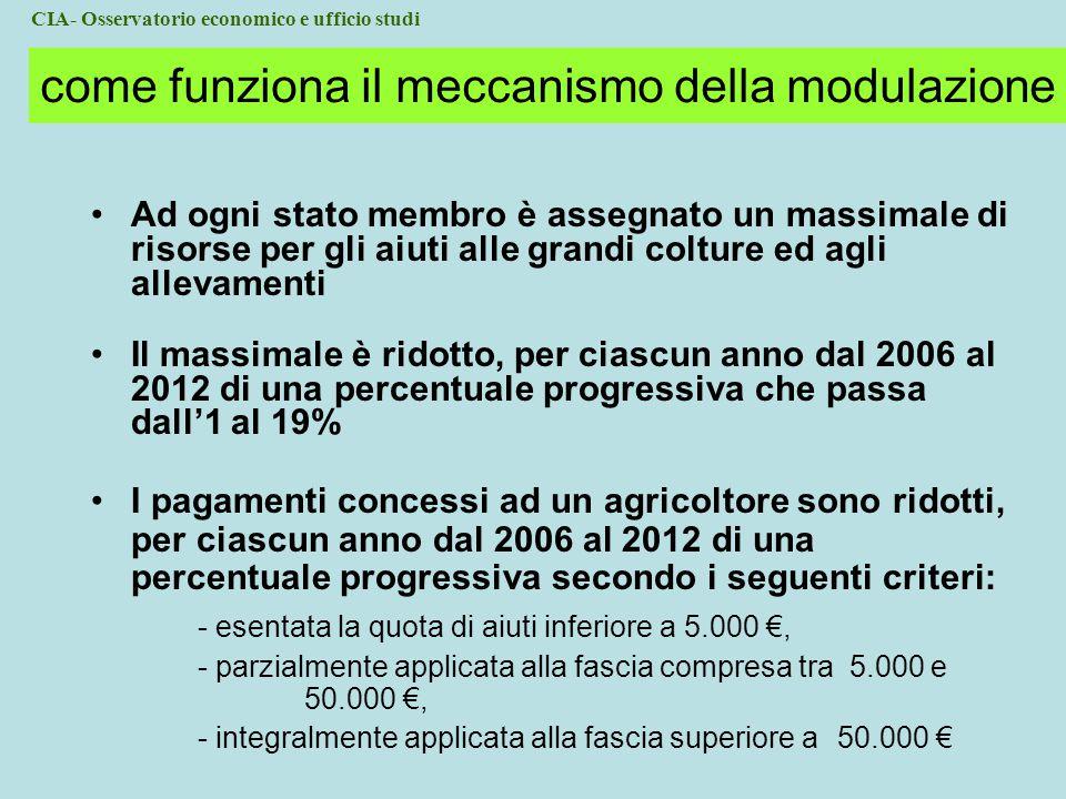 come funziona il meccanismo della modulazione Ad ogni stato membro è assegnato un massimale di risorse per gli aiuti alle grandi colture ed agli allevamenti Il massimale è ridotto, per ciascun anno dal 2006 al 2012 di una percentuale progressiva che passa dall'1 al 19% I pagamenti concessi ad un agricoltore sono ridotti, per ciascun anno dal 2006 al 2012 di una percentuale progressiva secondo i seguenti criteri: - esentata la quota di aiuti inferiore a 5.000 €, - parzialmente applicata alla fascia compresa tra 5.000 e 50.000 €, - integralmente applicata alla fascia superiore a 50.000 € CIA- Osservatorio economico e ufficio studi