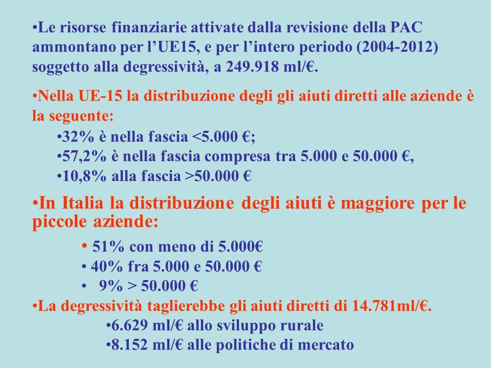 Le risorse finanziarie attivate dalla revisione della PAC ammontano per l'UE15, e per l'intero periodo (2004-2012) soggetto alla degressività, a 249.918 ml/€.