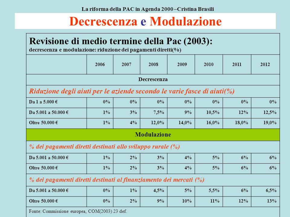 Decrescenza e Modulazione La riforma della PAC in Agenda 2000 –Cristina Brasili Revisione di medio termine della Pac (2003): decrescenza e modulazione: riduzione dei pagamenti diretti(%) 2006200720082009201020112012 Decrescenza Riduzione degli aiuti per le aziende secondo le varie fasce di aiuti(%) Da 1 a 5.000 €0% Da 5.001 a 50.000 €1%3%7,5%9%10,5%12%12,5% Oltre 50.000 €1%4%12,0%14,0%16,0%18,0%19,0% Modulazione % dei pagamenti diretti destinati allo sviluppo rurale (%) Da 5.001 a 50.000 €1%2%3%4%5%6% Oltre 50.000 €1%2%3%4%5%6% % dei pagamenti diretti destinati al finanziamento dei mercati (%) Da 5.001 a 50.000 €0%1%4,5%5%5,5%6%6,5% Oltre 50.000 €0%2%9%10%11%12%13% Fonte: Commissione europea, COM(2003) 23 def.