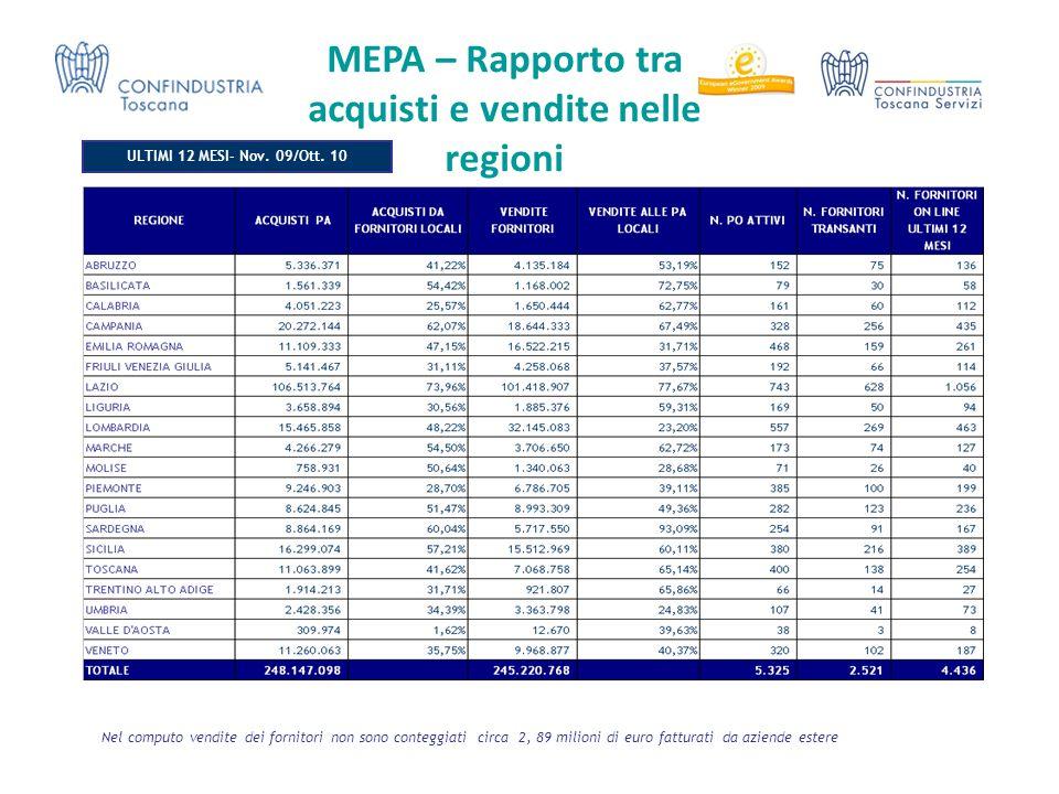Nel computo vendite dei fornitori non sono conteggiati circa 2, 89 milioni di euro fatturati da aziende estere MEPA – Rapporto tra acquisti e vendite nelle regioni ULTIMI 12 MESI- Nov.