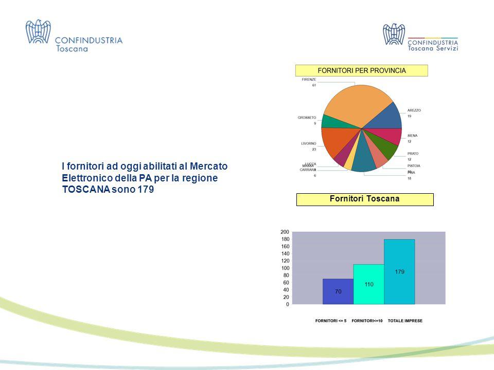 Fornitori Toscana I fornitori ad oggi abilitati al Mercato Elettronico della PA per la regione TOSCANA sono 179
