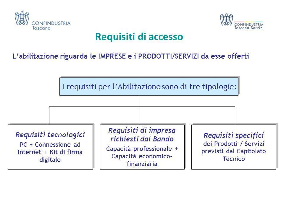 Requisiti di accesso L'abilitazione riguarda le IMPRESE e i PRODOTTI/SERVIZI da esse offerti Requisiti specifici dei Prodotti / Servizi previsti dal C
