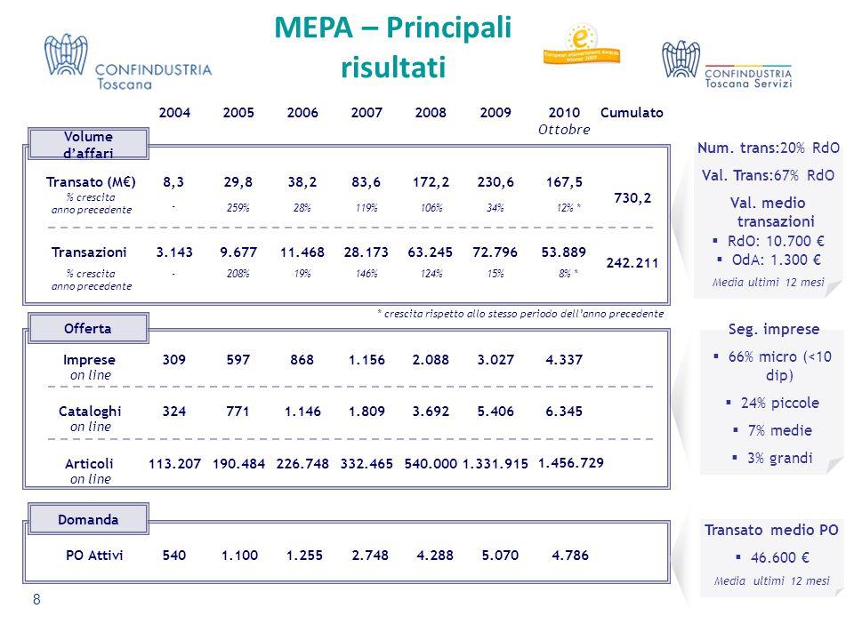 MEPA – Principali risultati 2004200520062007200820092010 Ottobre Num. trans:20% RdO Val. Trans:67% RdO Val. medio transazioni  RdO: 10.700 €  OdA: 1