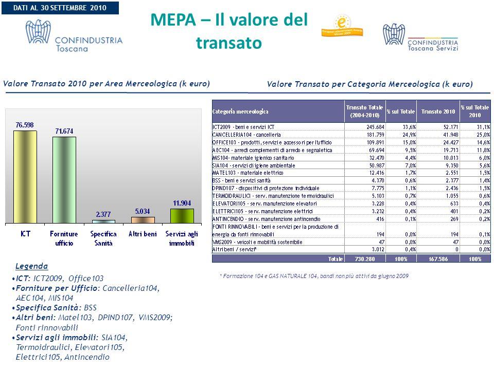 Valore Transato per Categoria Merceologica (k euro) Valore Transato 2010 per Area Merceologica (k euro) Legenda ICT: ICT2009, Office103 Forniture per Ufficio: Cancelleria104, AEC104, MIS104 Specifica Sanità: BSS Altri beni: Matel103, DPIND107, VMS2009; Fonti rinnovabili Servizi agli immobili: SIA104, Termoidraulici, Elevatori105, Elettrici105, Antincendio MEPA – Il valore del transato DATI AL 30 SETTEMBRE 2010 * Formazione 104 e GAS NATURALE 104, bandi non più attivi da giugno 2009