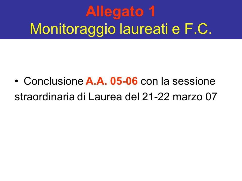 Allegato 1 Monitoraggio laureati e F.C. Conclusione A.A. 05-06 con la sessione straordinaria di Laurea del 21-22 marzo 07