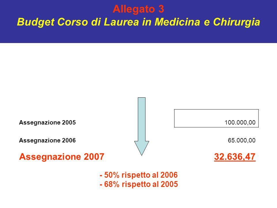 Allegato 3 Budget Corso di Laurea in Medicina e Chirurgia Assegnazione 2005100.000,00 Assegnazione 200665.000,00 Assegnazione 200732.636,47 - 50% rispetto al 2006 - 68% rispetto al 2005