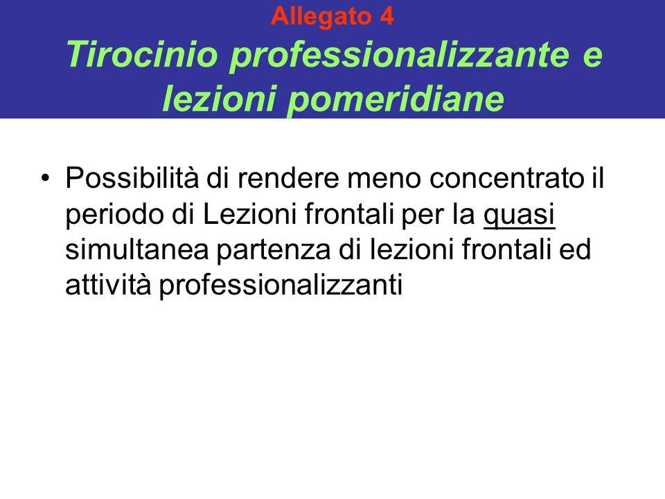 Allegato 4 Tirocinio professionalizzante e lezioni pomeridiane Possibilità di rendere meno concentrato il periodo di Lezioni frontali per la quasi sim