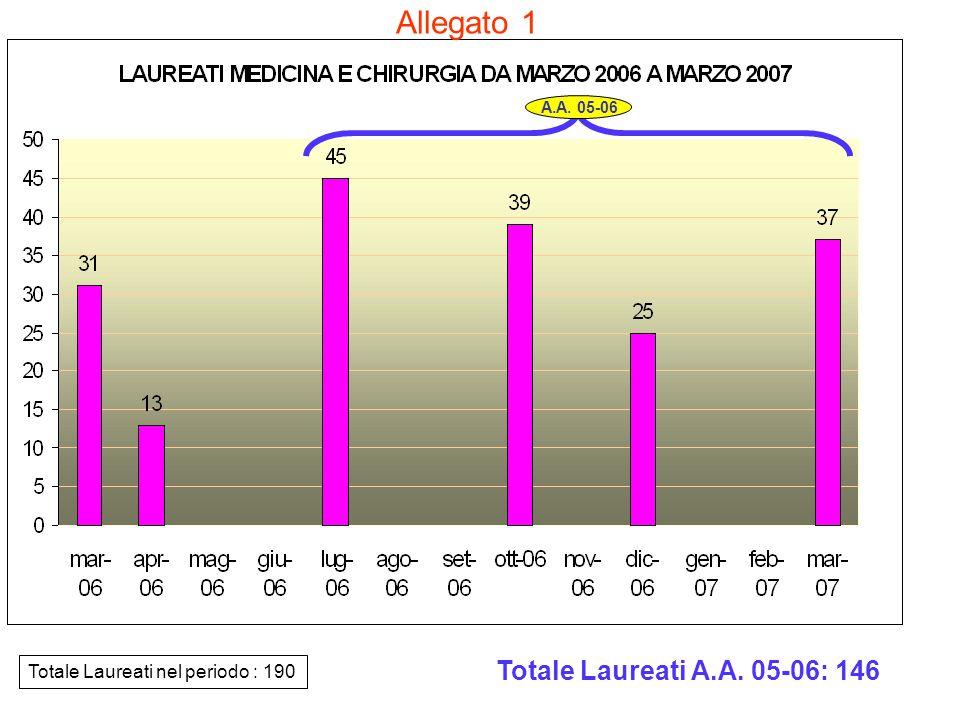 Totale Laureati nel periodo : 190 Totale Laureati A.A. 05-06: 146 A.A. 05-06 Allegato 1