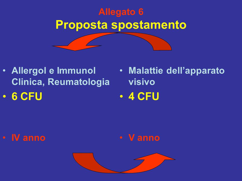 Allegato 6 Proposta spostamento Allergol e Immunol Clinica, Reumatologia 6 CFU IV anno Malattie dell'apparato visivo 4 CFU V anno