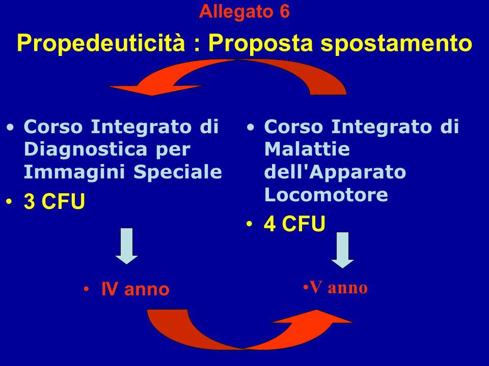 Allegato 6 Propedeuticità : Proposta spostamento Corso Integrato di Diagnostica per Immagini Speciale 3 CFU IV anno Corso Integrato di Malattie dell Apparato Locomotore 4 CFU V anno