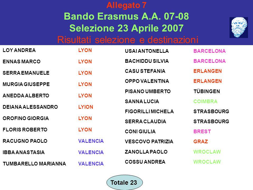 Allegato 7 Bando Erasmus A.A. 07-08 Selezione 23 Aprile 2007 Risultati selezione e destinazioni LOY ANDREALYON ENNAS MARCOLYON SERRA EMANUELELYON MURG