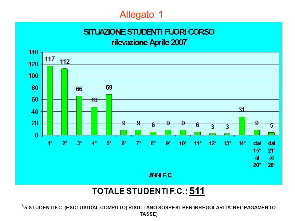 TOTALE STUDENTI F.C.: 511 * 5 STUDENTI F.C. (ESCLUSI DAL COMPUTO) RISULTANO SOSPESI PER IRREGOLARITA' NEL PAGAMENTO TASSE) Allegato 1