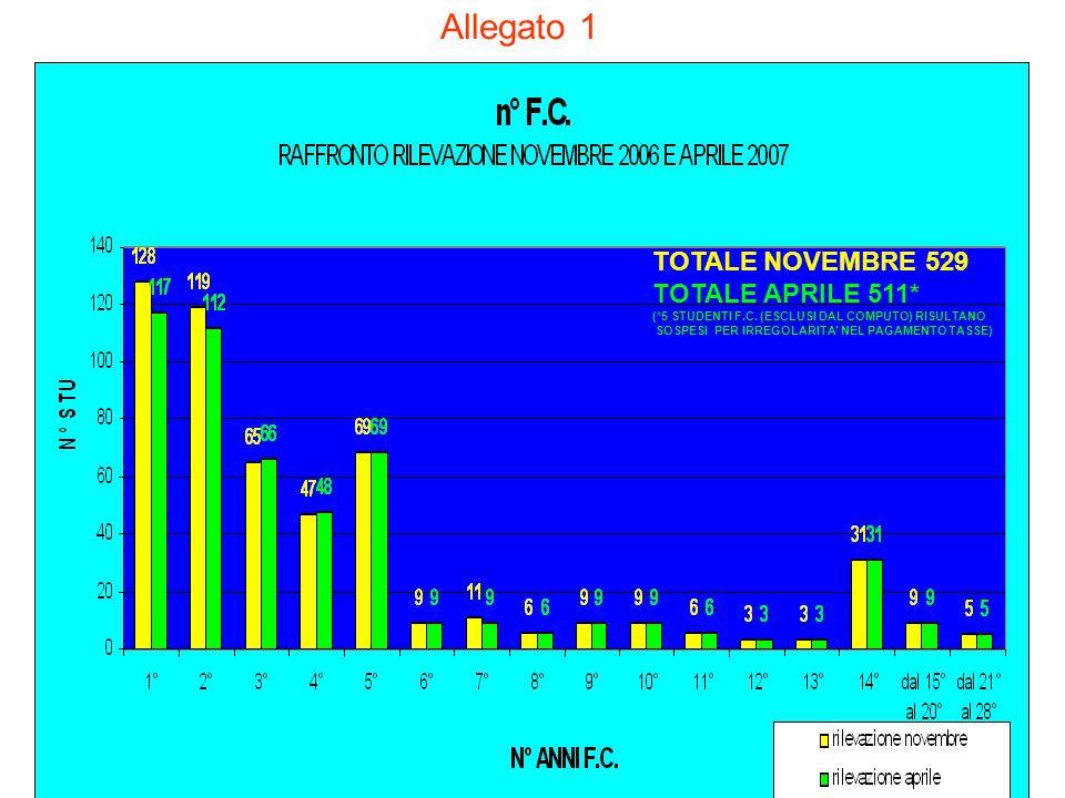 TOTALE NOVEMBRE 529 TOTALE APRILE 511* (*5 STUDENTI F.C. (ESCLUSI DAL COMPUTO) RISULTANO SOSPESI PER IRREGOLARITA' NEL PAGAMENTO TASSE) Allegato 1