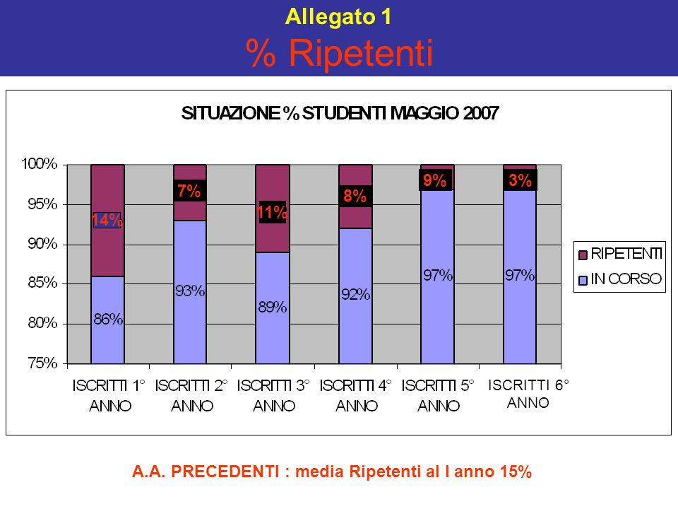 Allegato 1 % Ripetenti ISCRITTI 6° ANNO A.A. PRECEDENTI : media Ripetenti al I anno 15% 14% 7% 11% 8% 9%3%