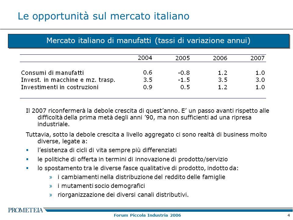 4 Forum Piccola Industria 2006 Le opportunità sul mercato italiano Mercato italiano di manufatti (tassi di variazione annui) Il 2007 riconfermerà la debole crescita di quest'anno.