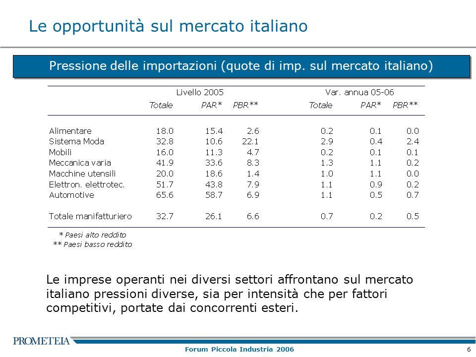 6 Forum Piccola Industria 2006 Le opportunità sul mercato italiano Pressione delle importazioni (quote di imp.