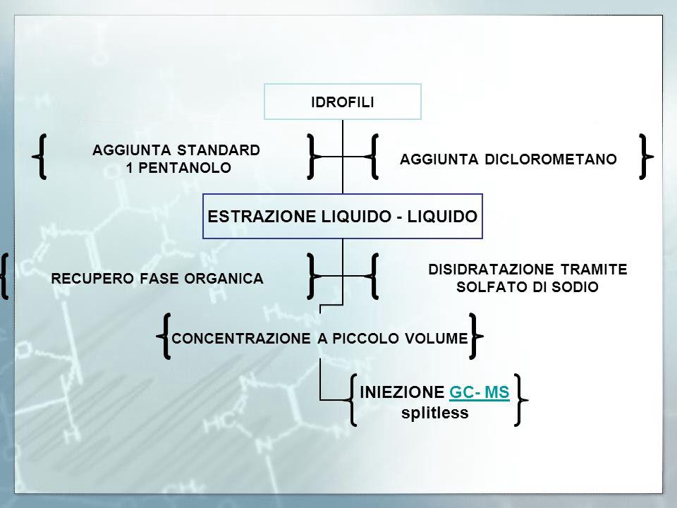 IDROFILI ESTRAZIONE LIQUIDO - LIQUIDO CONCENTRAZIONE A PICCOLO VOLUME INIEZIONE GC- MSGC- MS splitless RECUPERO FASE ORGANICA DISIDRATAZIONE TRAMITE S