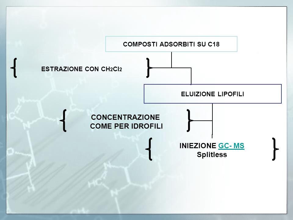 COMPOSTI ADSORBITI SU C18 ELUIZIONE LIPOFILI INIEZIONE GC- MSGC- MS Splitless CONCENTRAZIONE COME PER IDROFILI ESTRAZIONE CON CH2Cl2
