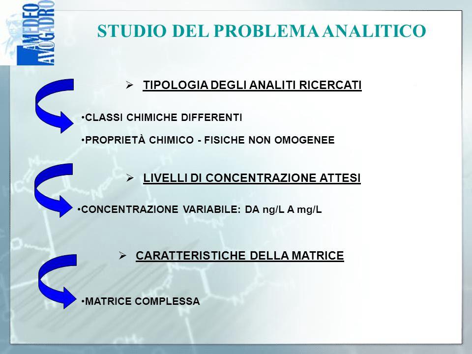 STUDIO DEL PROBLEMA ANALITICO  TIPOLOGIA DEGLI ANALITI RICERCATI  LIVELLI DI CONCENTRAZIONE ATTESI  CARATTERISTICHE DELLA MATRICE CONCENTRAZIONE VA