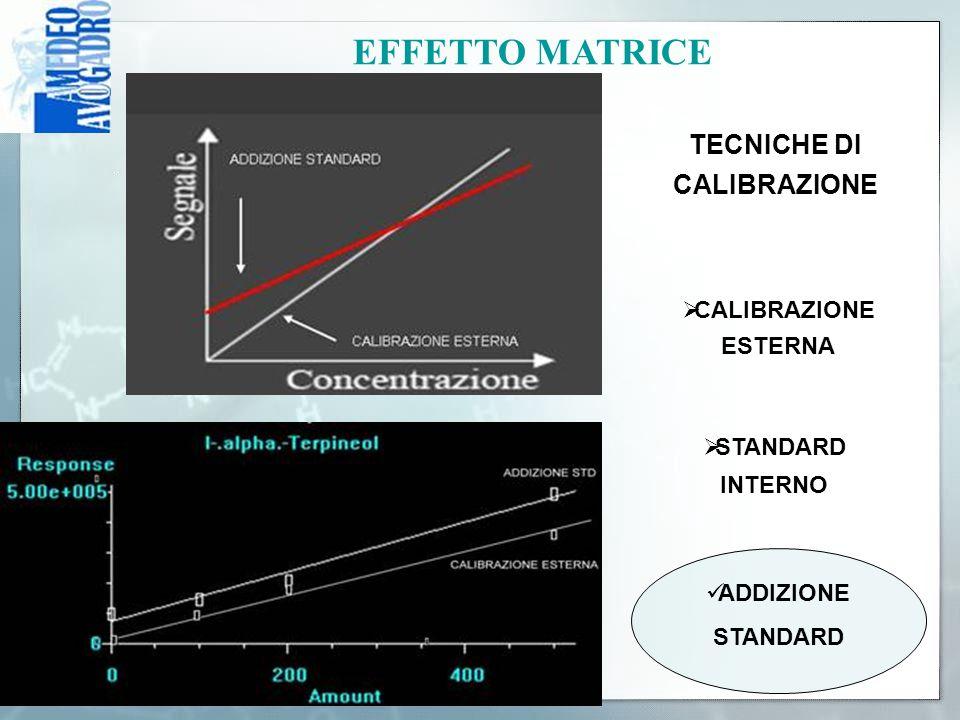 EFFETTO MATRICE NO CALIBRAZIONE ESTERNA  STANDARD INTERNO ADDIZIONE STANDARD TECNICHE DI CALIBRAZIONE  CALIBRAZIONE ESTERNA