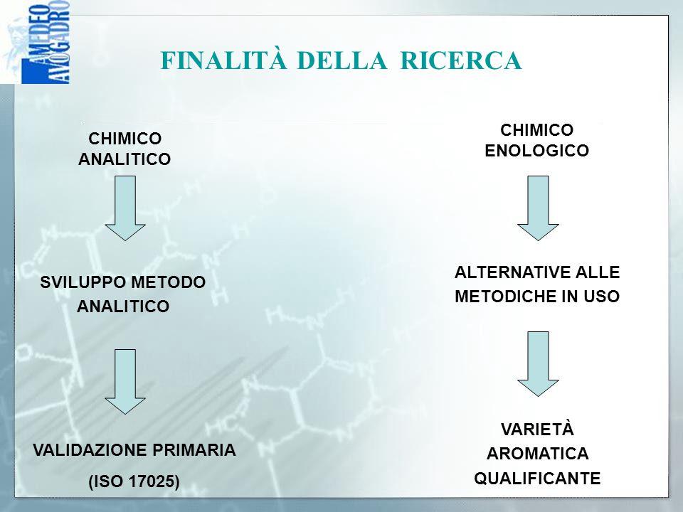 FINALITÀ DELLA RICERCA CHIMICO ANALITICO SVILUPPO METODO ANALITICO VALIDAZIONE PRIMARIA (ISO 17025) CHIMICO ENOLOGICO ALTERNATIVE ALLE METODICHE IN US