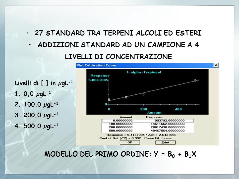 27 STANDARD TRA TERPENI ALCOLI ED ESTERI ADDIZIONI STANDARD AD UN CAMPIONE A 4 LIVELLI DI CONCENTRAZIONE MODELLO DEL PRIMO ORDINE: Y = B 0 + B 1 X Liv
