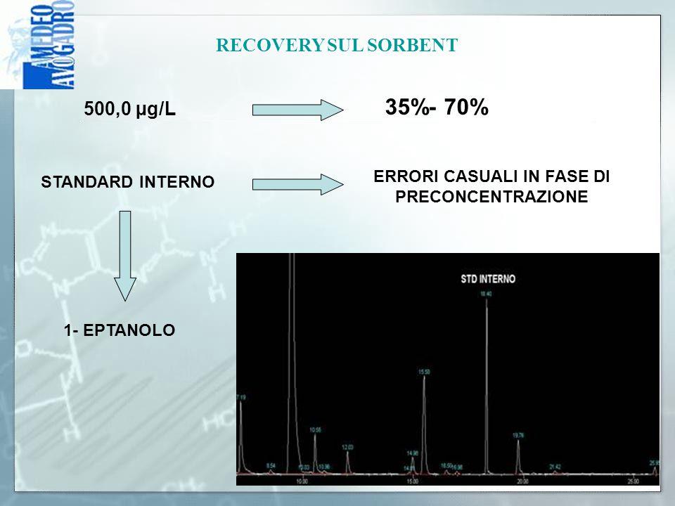 RECOVERY SUL SORBENT 500,0 µg/L 35%- 70% STANDARD INTERNO ERRORI CASUALI IN FASE DI PRECONCENTRAZIONE 1- EPTANOLO