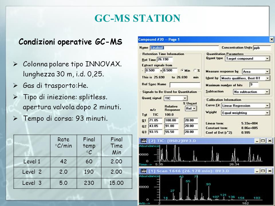 GC-MS STATION Rate °C/min Final temp °C Final Time Min Level 142602.00 Level 22.01902.00 Level 35.023015.00 Condizioni operative GC-MS  Colonna polar