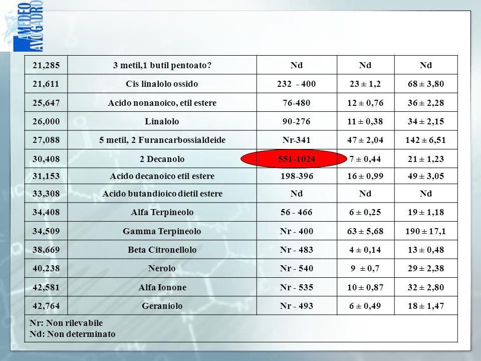 21,2853 metil,1 butil pentoato?Nd 21,611Cis linalolo ossido232 - 40023 ± 1,268 ± 3,80 25,647Acido nonanoico, etil estere76-48012 ± 0,7636 ± 2,28 26,00