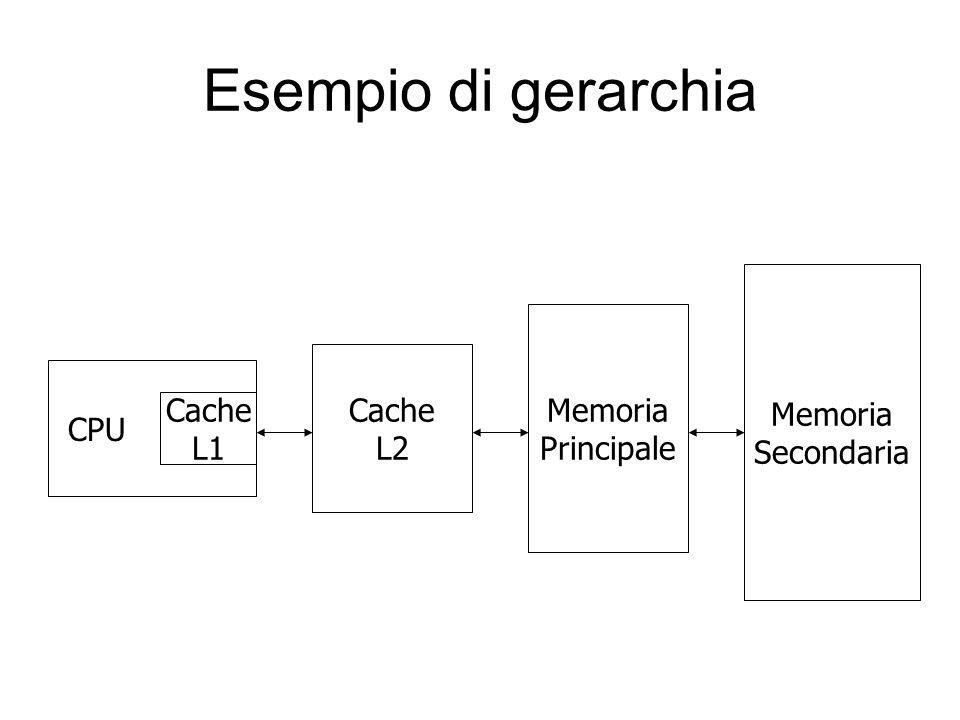 Esempio di gerarchia CPU Cache L1 Cache L2 Memoria Principale Memoria Secondaria