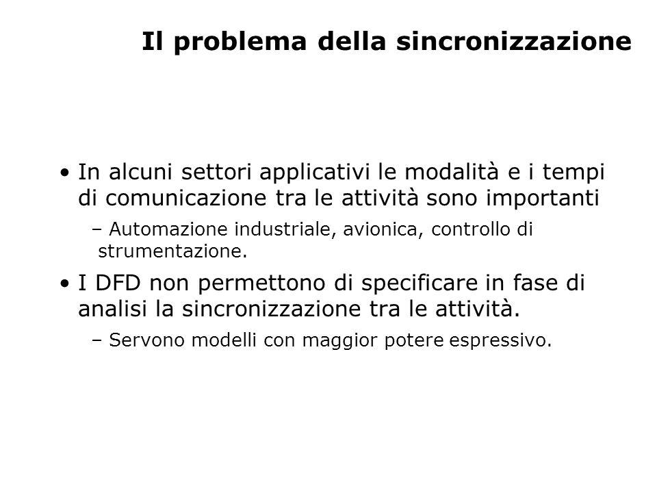 Il problema della sincronizzazione In alcuni settori applicativi le modalità e i tempi di comunicazione tra le attività sono importanti – Automazione industriale, avionica, controllo di strumentazione.